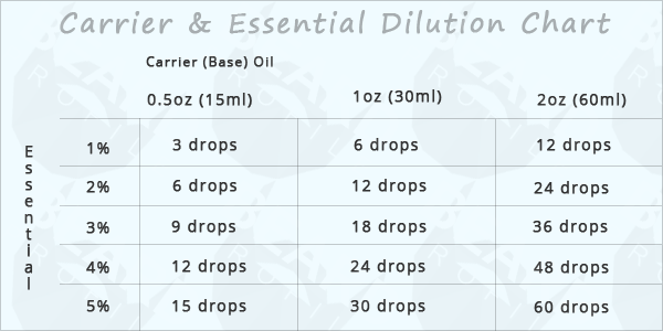 You Should Always Dilute Essential Oils In Our Case We Into The Two Carrier Above Can Simply Use One If D Like